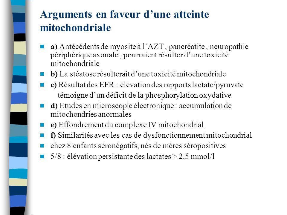 Arguments en faveur dune atteinte mitochondriale a) Antécédents de myosite à lAZT, pancréatite, neuropathie périphérique axonale, pourraient résulter dune toxicité mitochondriale b) La stéatose résulterait dune toxicité mitochondriale c) Résultat des EFR : élévation des rapports lactate/pyruvate témoigne dun déficit de la phosphorylation oxydative d) Etudes en microscopie électronique : accumulation de mitochondries anormales e) Effondrement du complexe IV mitochondrial f) Similarités avec les cas de dysfonctionnement mitochondrial chez 8 enfants séronégatifs, nés de mères séropositives 5/8 : élévation persistante des lactates > 2,5 mmol/l