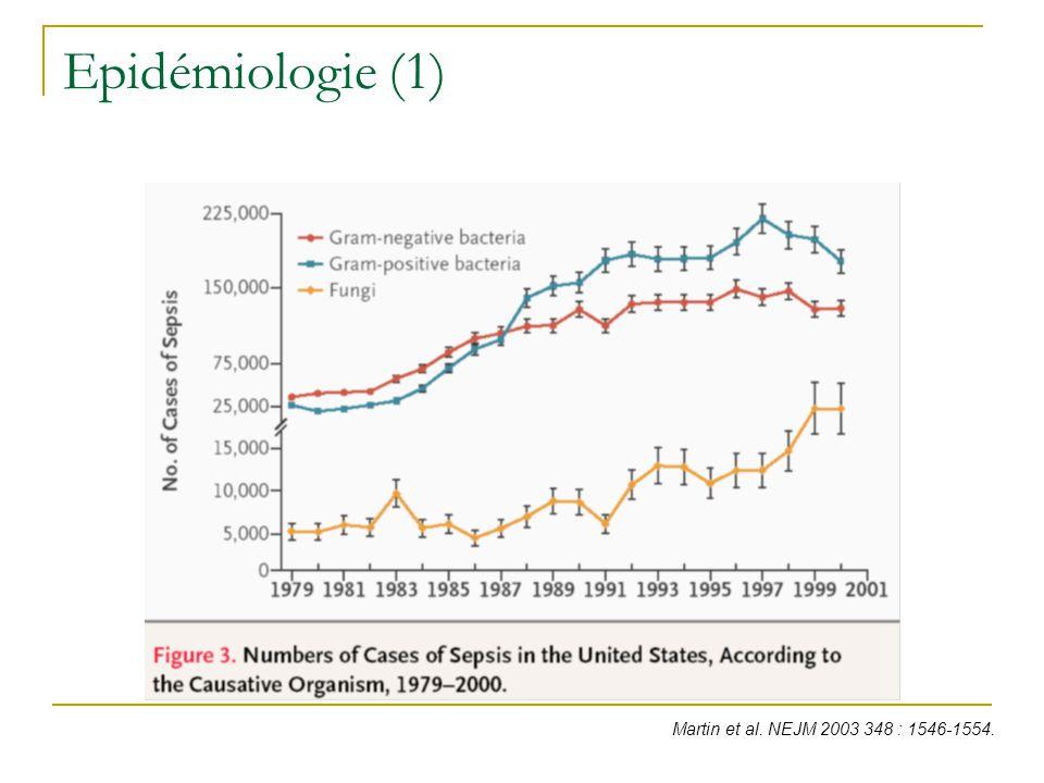 Epidémiologie (2) : Candida en réanimation 40 % des candidémies, Candida : 80 % des infections fongiques, Candida sp.