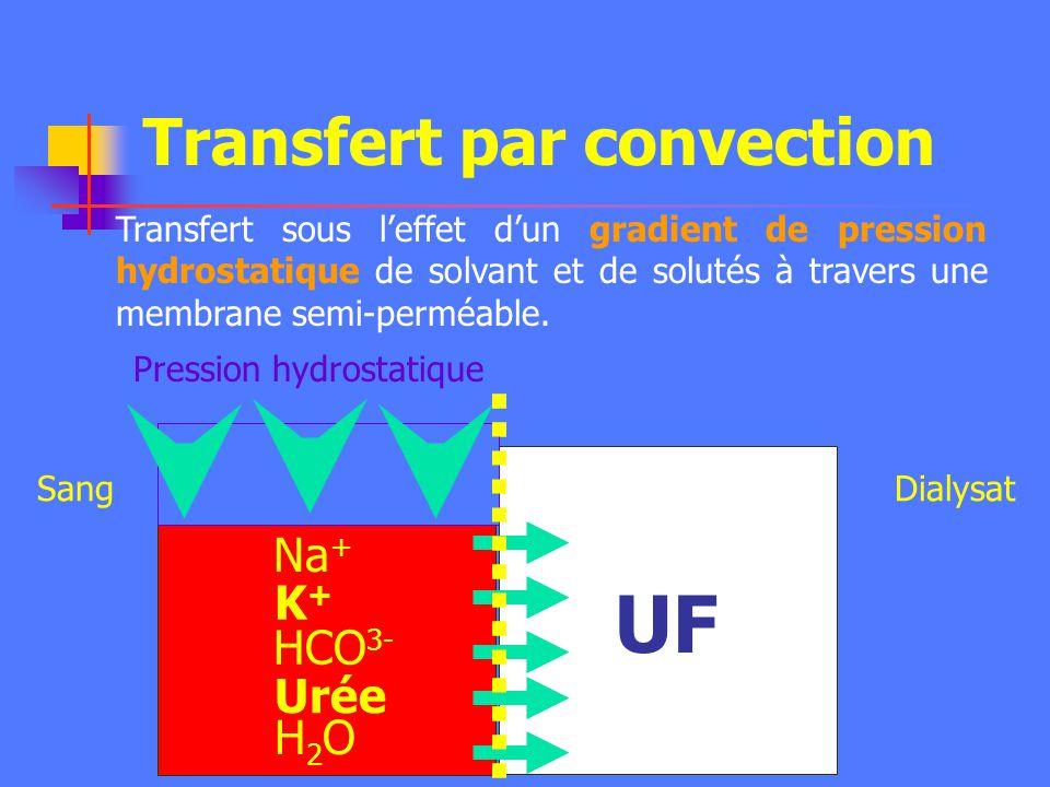 Application isolée : Transfert conductif isolé (Dialyse) : - Dialyse péritonéale. - Membrane : péritoine - Transfert passif de solutés - UF par gradie