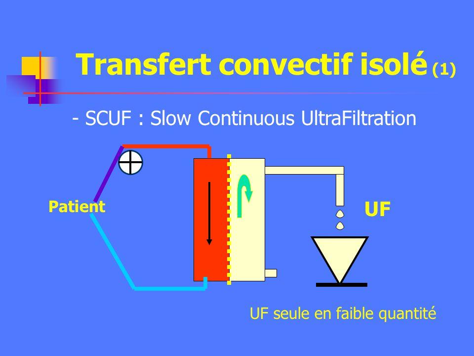 Transfert par convection DialysatSang Na + K+K+ Urée HCO 3- H2OH2O Pression hydrostatique Transfert sous leffet dun gradient de pression hydrostatique