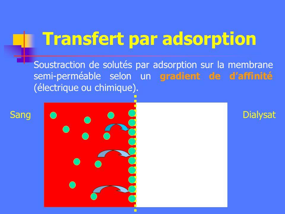 Transfert convectif isolé (2) Patient UF Réinjection Pré-dilution Post-dilution - Hémofiltration (UF compensée par une réinjection). UF seule en grand