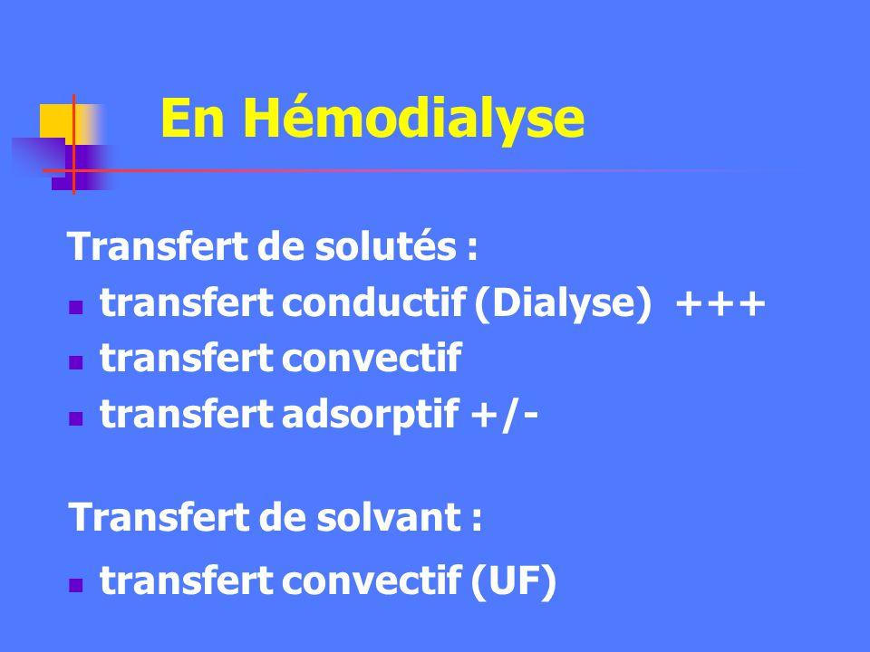 Transfert par adsorption DialysatSang Soustraction de solutés par adsorption sur la membrane semi-perméable selon un gradient de daffinité (électrique