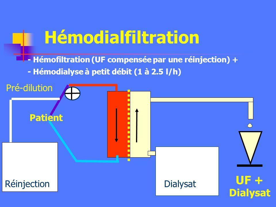 Epuration des moyennes molécules Elimination des cytokines +++ Démontrer expérimentalement et cliniquement Intérêt clinique ? Sepsis avec IRA : contro