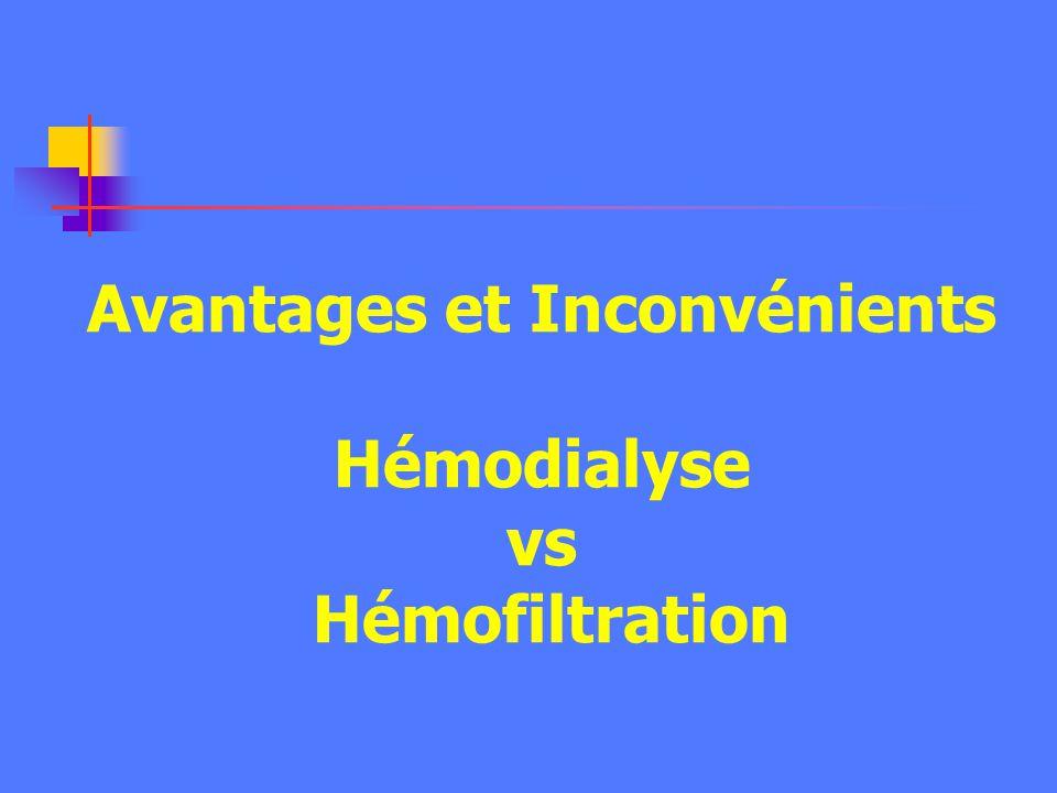 Clairance (ml/mn) Poids moléculaire moléculaire Urée Créat Vit B12 B2micro Albumine 200 50 100 150 Glomérule rénal 10 2 10 3 10 4 In vitro HD HDF HF H