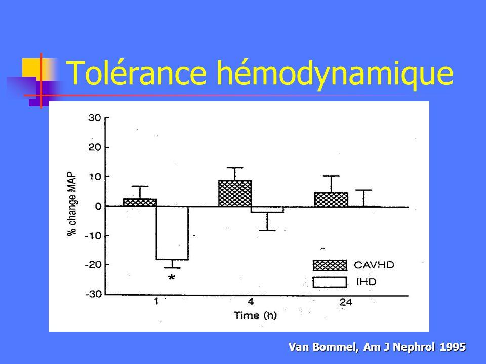 Tolérance hémodynamique Hémodialyse vs Hémofiltration