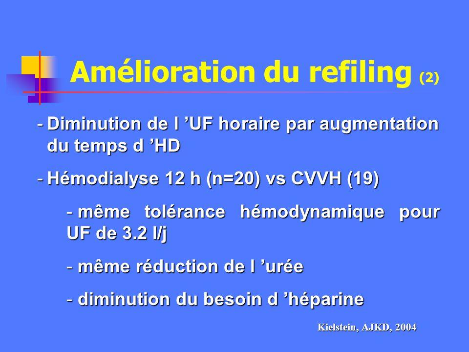 Amélioration du refiling (1) Refiling : passage du liquide interstitielle vers le liquide plasmatique. -UF isolée en début de séance : effet de concen