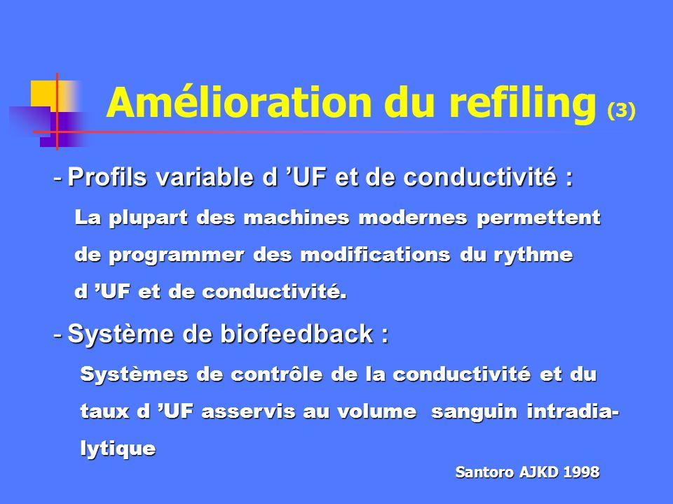 Amélioration du refiling (2) -Diminution de l UF horaire par augmentation du temps d HD -Hémodialyse 12 h (n=20) vs CVVH (19) - même tolérance hémodyn