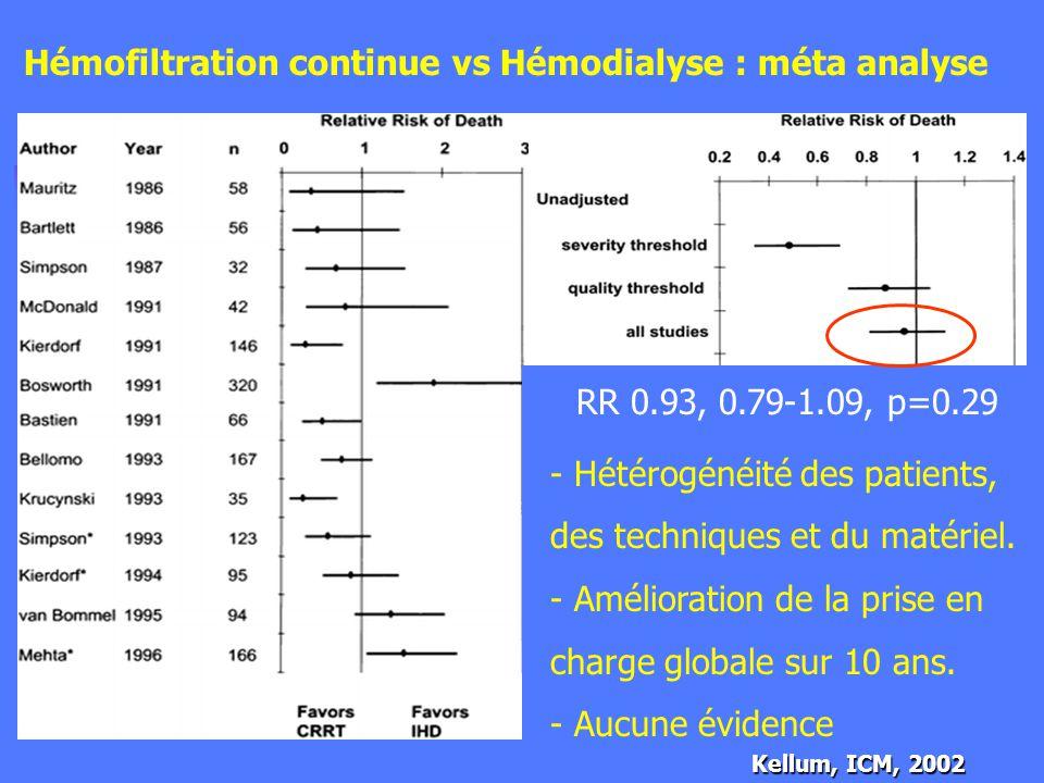 Mortalité Hémodialyse vs Hémofiltration
