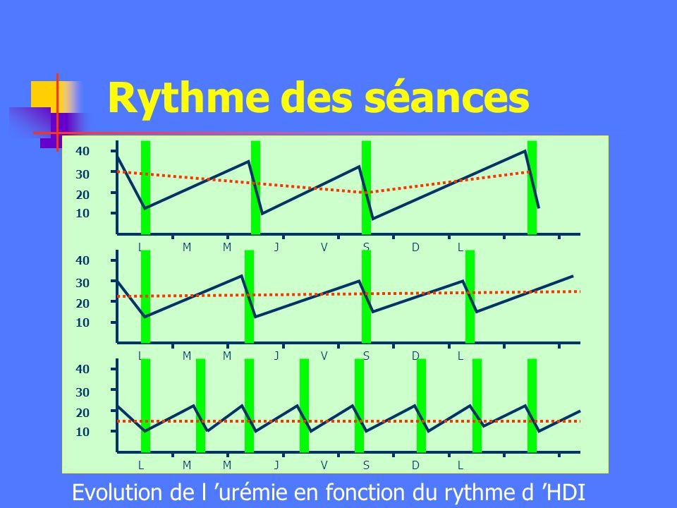 Dose de dialyse - Clairance hebdomadaire suivant la technique Fréquence (sem) Durée (h) Kt (l) HDI 3-7 3-5 80 - 350 CVVH Quotidienne 24 170 - 340 CVVH