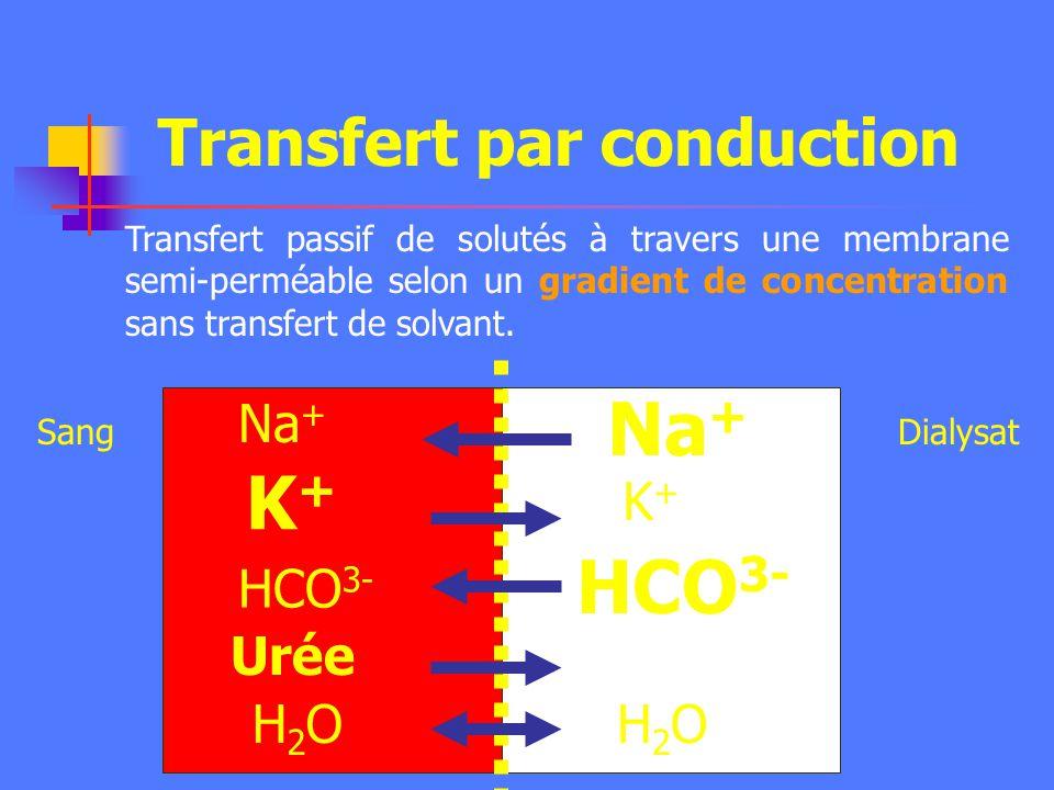 Transfert par conduction DialysatSang Na + K+K+ Urée HCO 3- H2OH2O Na + K+K+ HCO 3- H2OH2O Transfert passif de solutés à travers une membrane semi-perméable selon un gradient de concentration sans transfert de solvant.