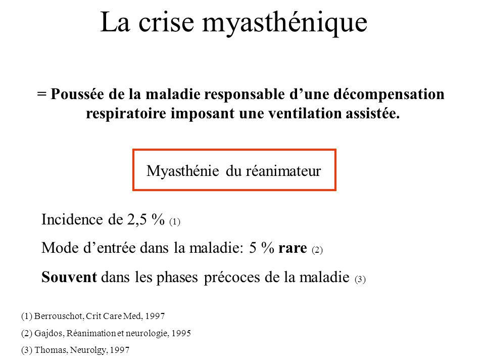 La crise myasthénique Myasthénie du réanimateur Incidence de 2,5 % (1) Mode dentrée dans la maladie: 5 % rare (2) Souvent dans les phases précoces de