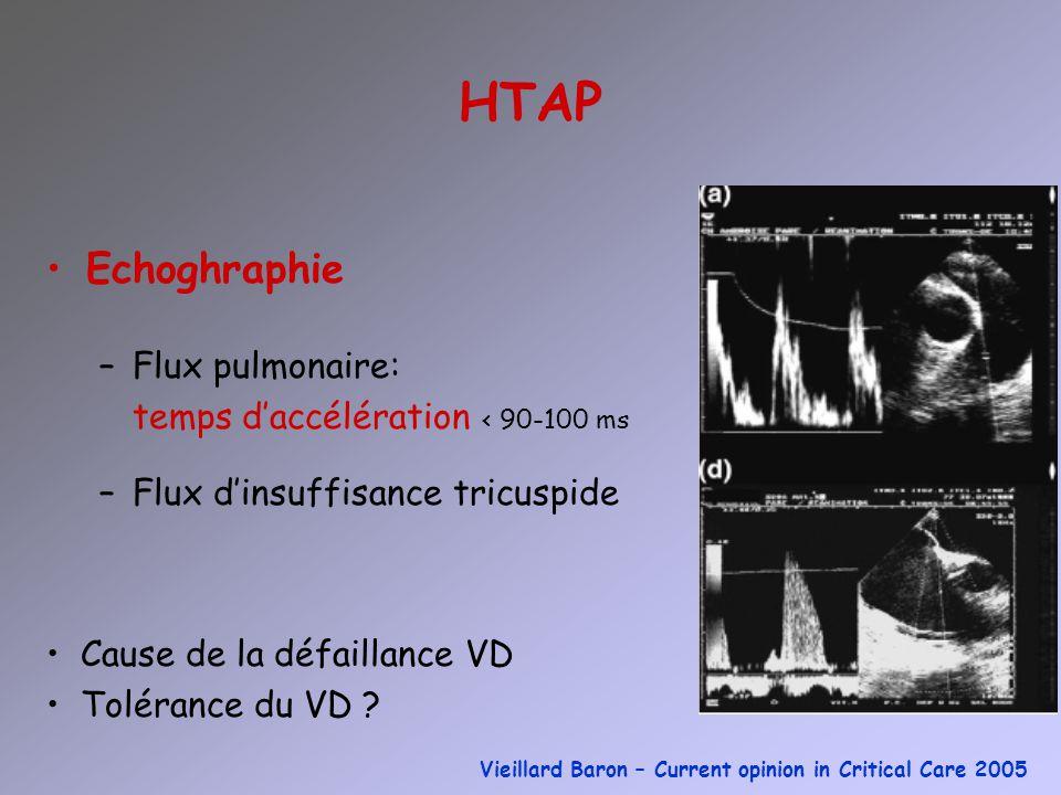 HTAP Echoghraphie –Flux pulmonaire: temps daccélération < 90-100 ms –Flux dinsuffisance tricuspide Cause de la défaillance VD Tolérance du VD ? Vieill