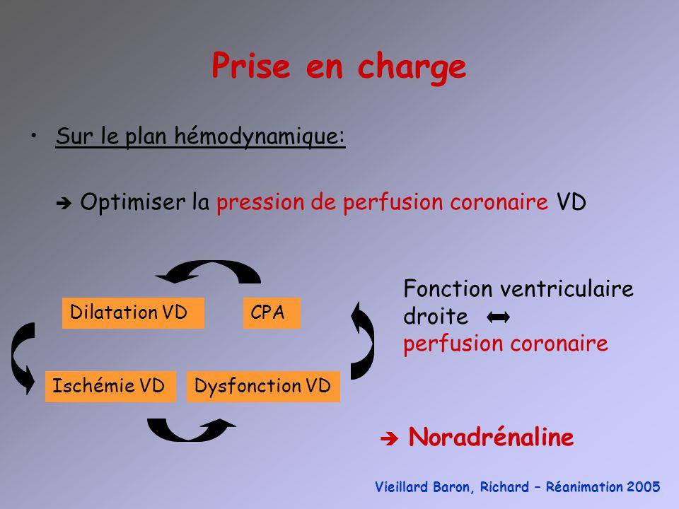 Prise en charge Sur le plan hémodynamique: Optimiser la pression de perfusion coronaire VD CPADilatation VD Ischémie VDDysfonction VD Fonction ventric