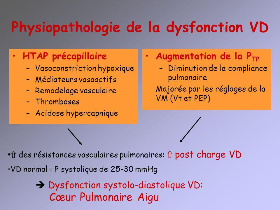 Physiopathologie de la dysfonction VD HTAP précapillaire –Vasoconstriction hypoxique –Médiateurs vasoactifs –Remodelage vasculaire –Thromboses –Acidos