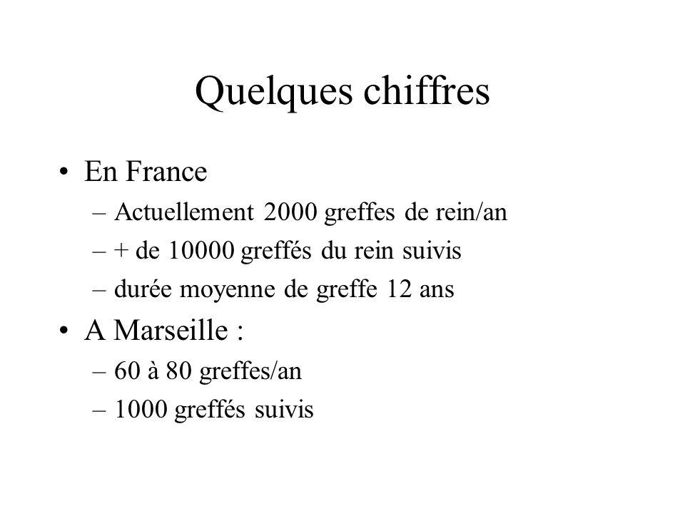 Quelques chiffres En France –Actuellement 2000 greffes de rein/an –+ de 10000 greffés du rein suivis –durée moyenne de greffe 12 ans A Marseille : –60 à 80 greffes/an –1000 greffés suivis