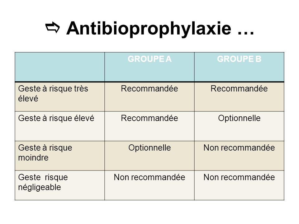Antibioprophylaxie … GROUPE AGROUPE B Geste à risque très élevé Recommandée Geste à risque élevéRecommandéeOptionnelle Geste à risque moindre Optionne