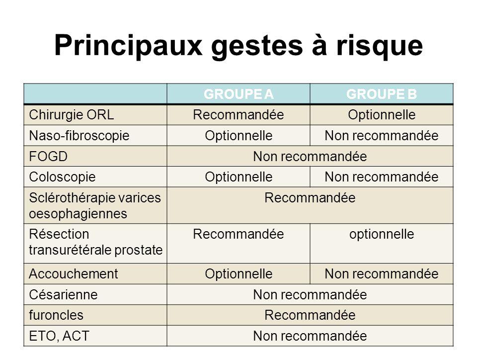 Principaux gestes à risque GROUPE AGROUPE B Chirurgie ORLRecommandéeOptionnelle Naso-fibroscopieOptionnelleNon recommandée FOGDNon recommandée Colosco