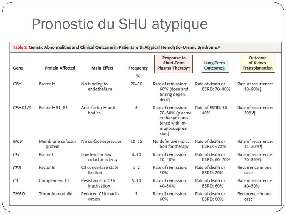Pronostic du SHU atypique
