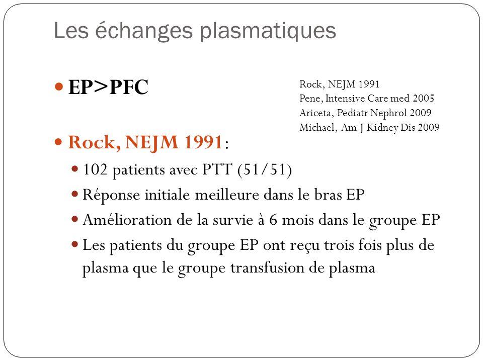 EP>PFC Rock, NEJM 1991: 102 patients avec PTT (51/51) Réponse initiale meilleure dans le bras EP Amélioration de la survie à 6 mois dans le groupe EP