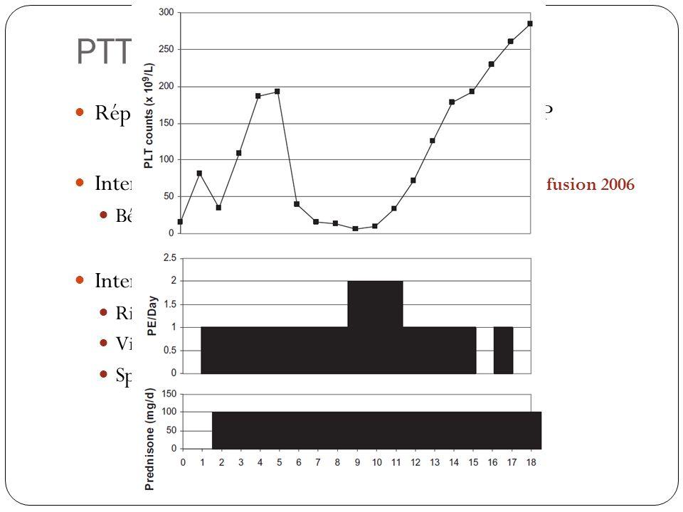 PTT / SHU réfractaires Réponse lente ou pas de réponse après 7 jours dEP Intensification des EP : 2 échanges/J ; Nguyen, transfusion 2006 Bénéfice pas