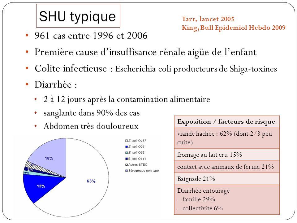 SHU typique Diag + : Coproculture ou détection des toxines (PCR), sérologie 96% de forme sporadique 80% : enfants de moins de 5 ans 51% des cas en France entre juin et septembre.