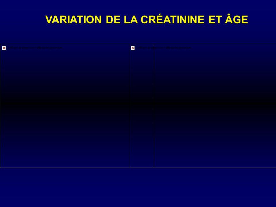 VARIATION DE LA CRÉATININE ET ÂGE