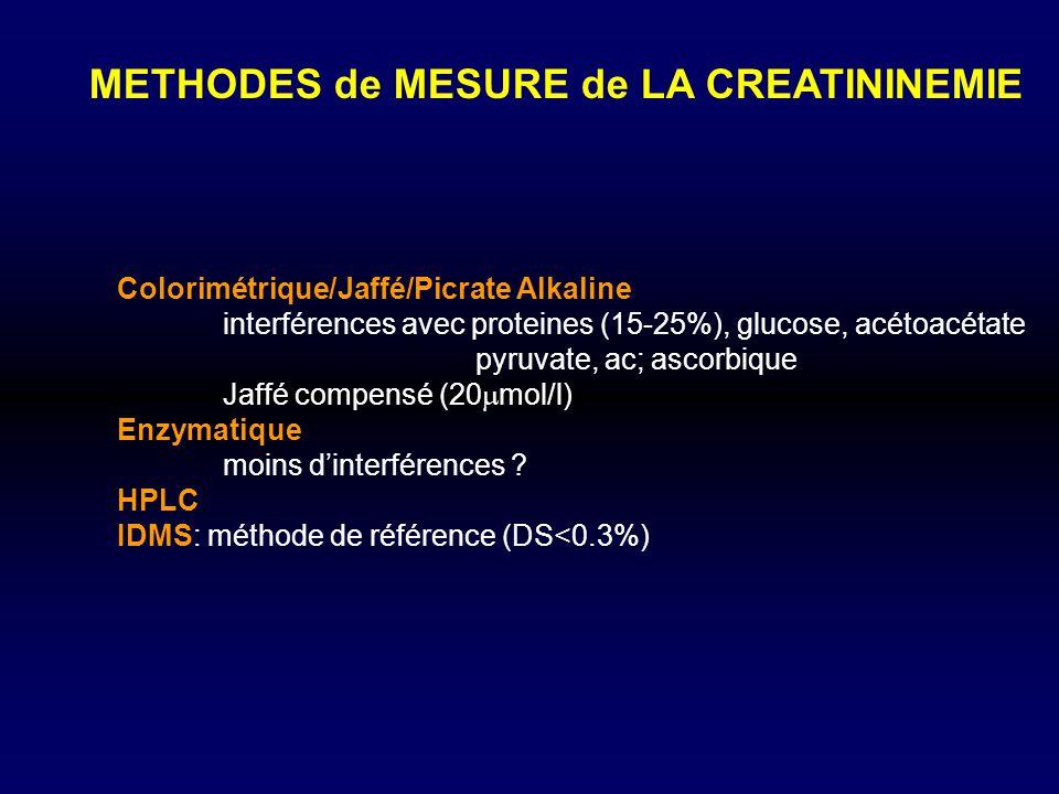 METHODES de MESURE de LA CREATININEMIE Colorimétrique/Jaffé/Picrate Alkaline interférences avec proteines (15-25%), glucose, acétoacétate pyruvate, ac