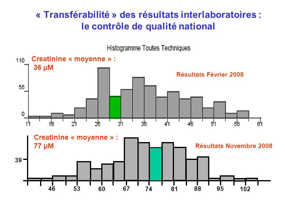 « Transférabilité » des résultats interlaboratoires : le contrôle de qualité national Creatinine « moyenne » : 36 µM Résultats Février 2008 39 4653 60