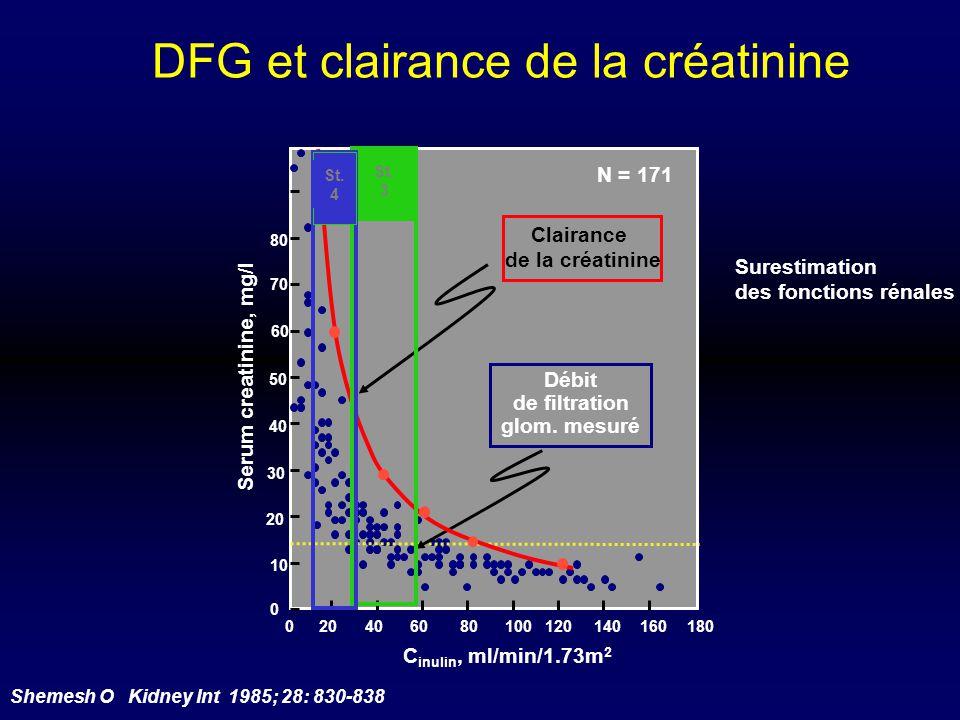 DFG et clairance de la créatinine C inulin, ml/min/1.73m 2 Shemesh O Kidney Int 1985; 28: 830-838 Clairance de la créatinine Surestimation des fonctio