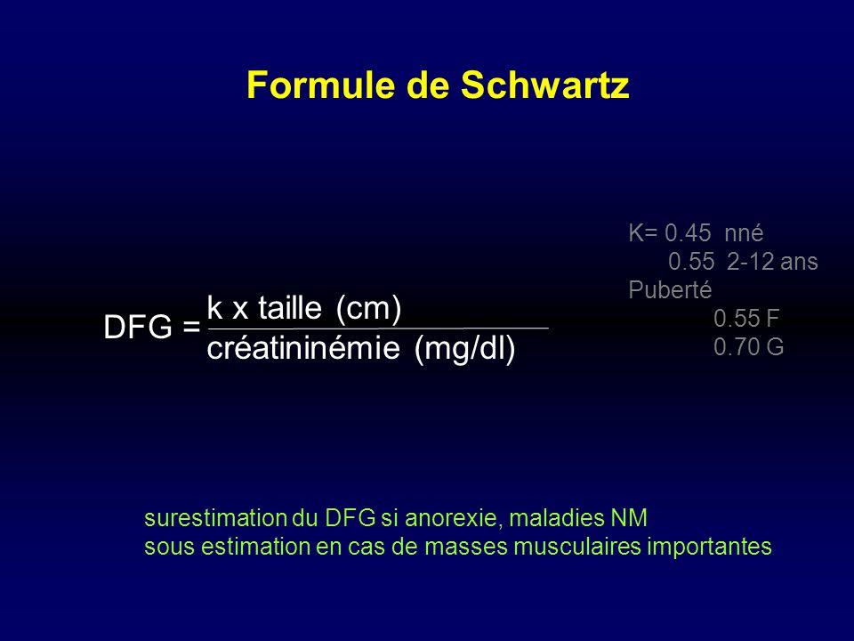 k x taille (cm) créatininémie (mg/dl) DFG = K= 0.45 nné 0.55 2-12 ans Puberté 0.55 F 0.70 G Formule de Schwartz surestimation du DFG si anorexie, mala