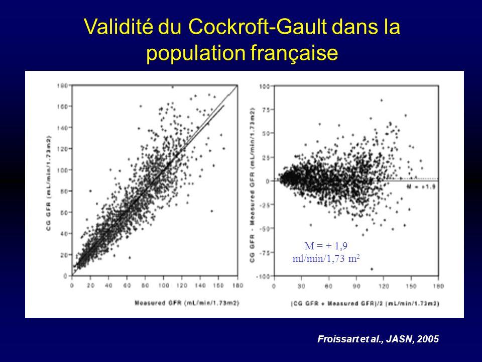 Validité du Cockroft-Gault dans la population française Froissart et al., JASN, 2005 M = + 1,9 ml/min/1,73 m 2