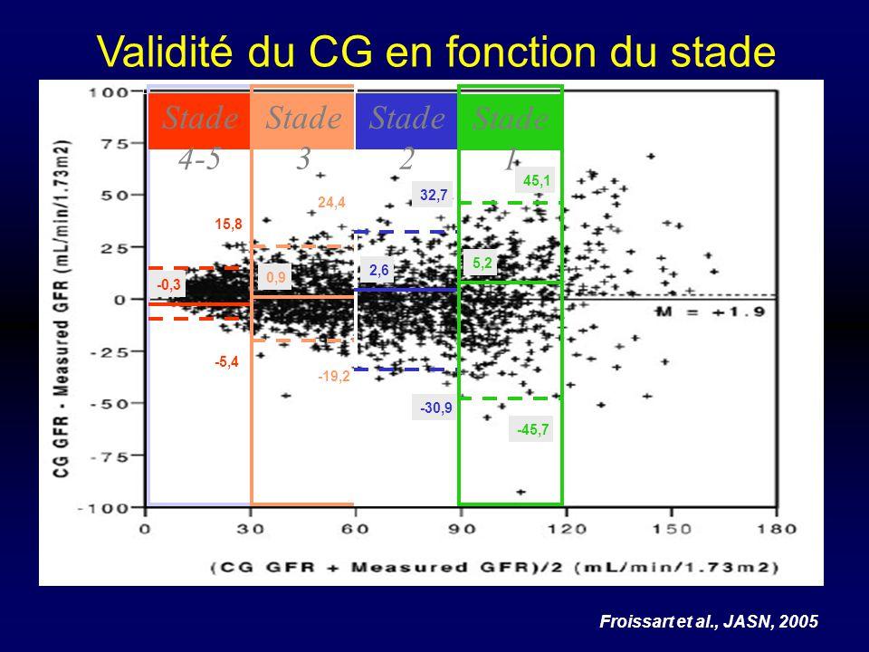 Validité du CG en fonction du stade Froissart et al., JASN, 2005 Stade 4-5 -0,3 -5,4 15,8 Stade 3 0,9 -19,2 24,4 Stade 2 2,6 -30,9 32,7 Stade 1 5,2 -4