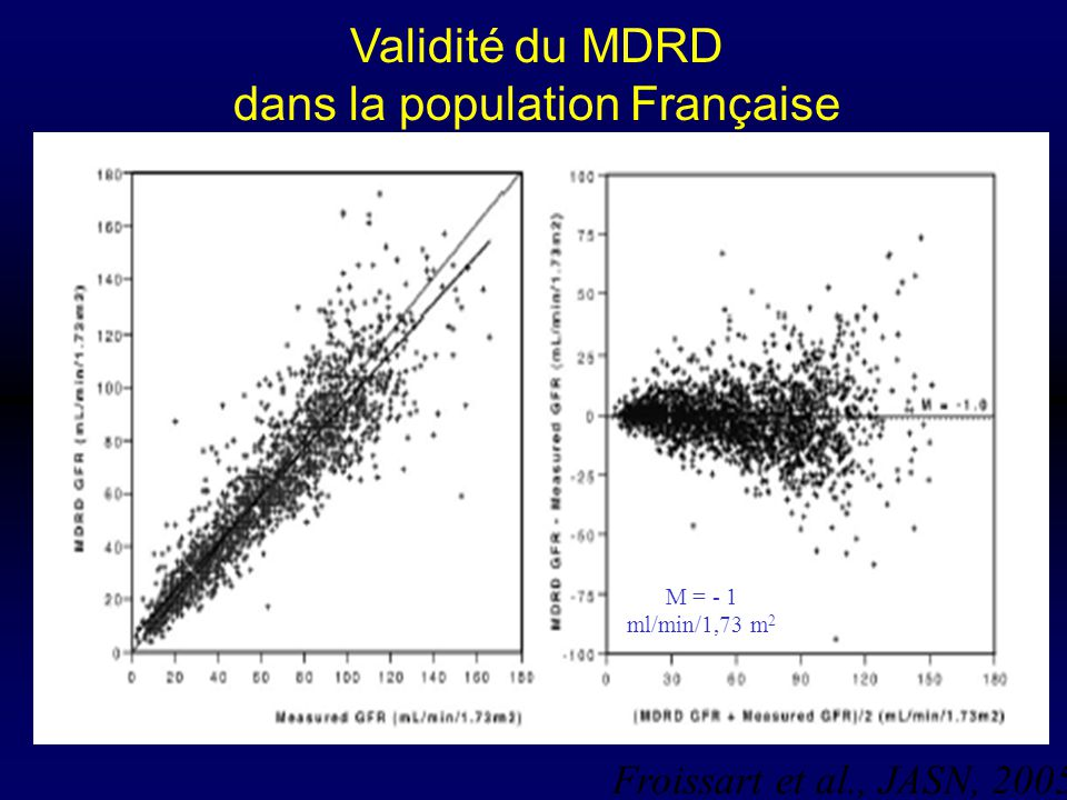 Validité du MDRD dans la population Française Froissart et al., JASN, 2005 M = - 1 ml/min/1,73 m 2