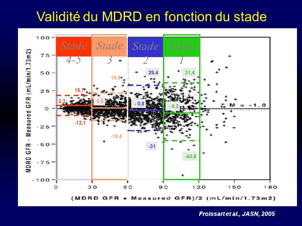Validité du MDRD en fonction du stade Froissart et al., JASN, 2005 Stade 4-5 2,3 16,7 -12,1 Stade 3 0,6 19,6 -18,4 Stade 2 - 0,8 29,4 -31 Stade 1 - 6,