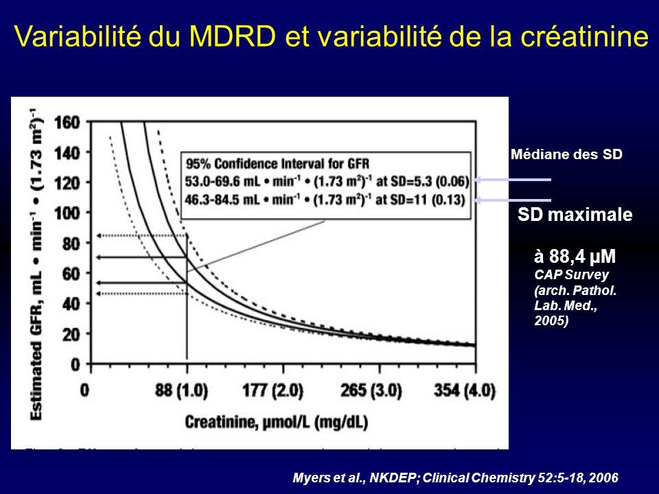 Variabilité du MDRD et variabilité de la créatinine Myers et al., NKDEP; Clinical Chemistry 52:5-18, 2006 Médiane des SD à 88,4 µM CAP Survey (arch. P