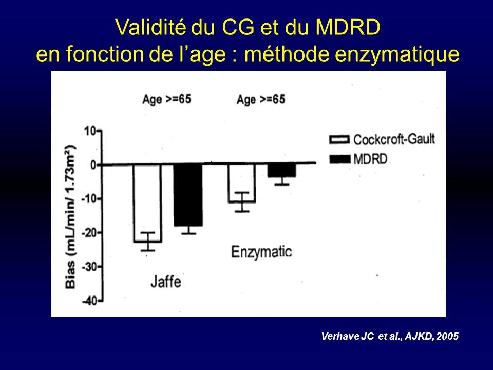 Validité du CG et du MDRD en fonction de lage : méthode enzymatique Verhave JC et al., AJKD, 2005