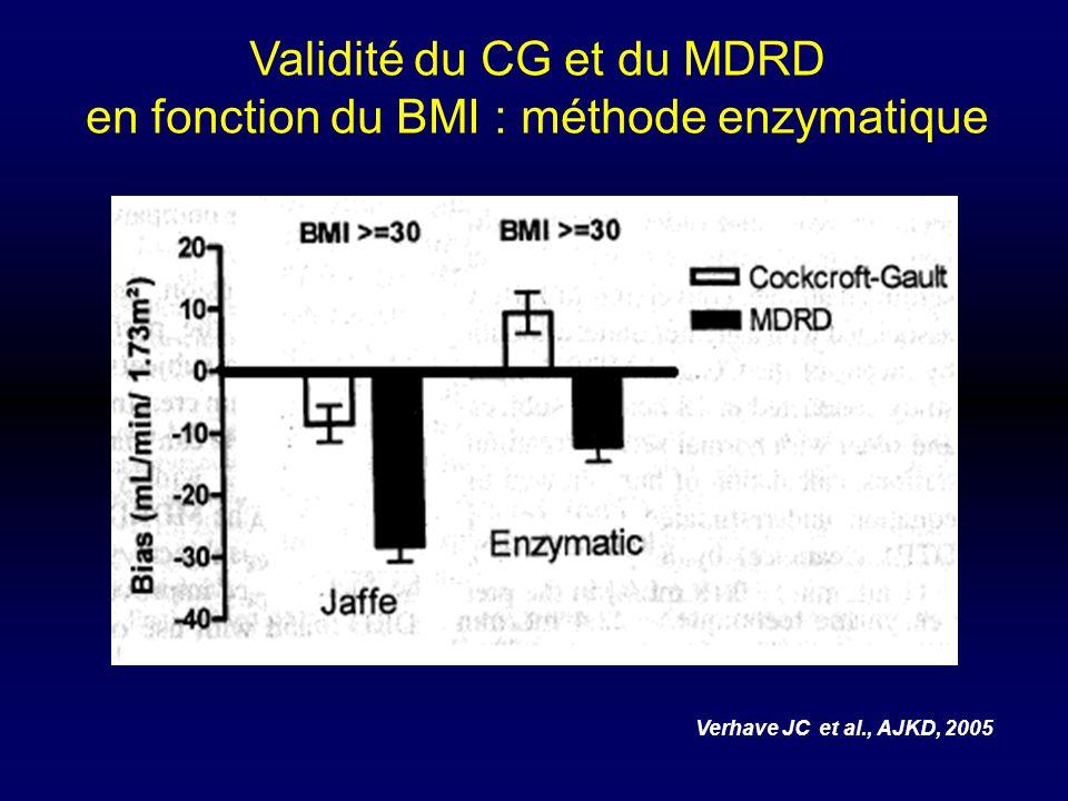 Validité du CG et du MDRD en fonction du BMI : méthode enzymatique Verhave JC et al., AJKD, 2005