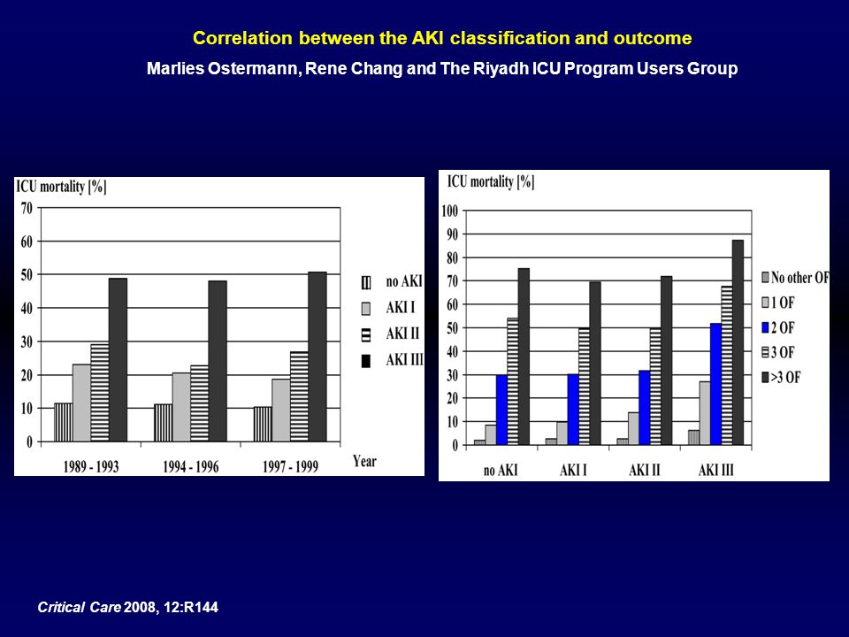 Correlation between the AKI classification and outcome Marlies Ostermann, Rene Chang and The Riyadh ICU Program Users Group Critical Care 2008, 12:R14