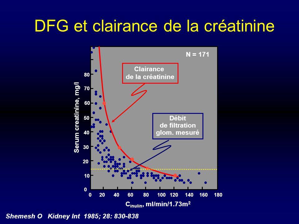 DFG et clairance de la créatinine 80 70 60 50 40 30 20 10 0 180 160 140 120 100806040200 Serum creatinine, mg/l C inulin, ml/min/1.73m 2 Clairance de