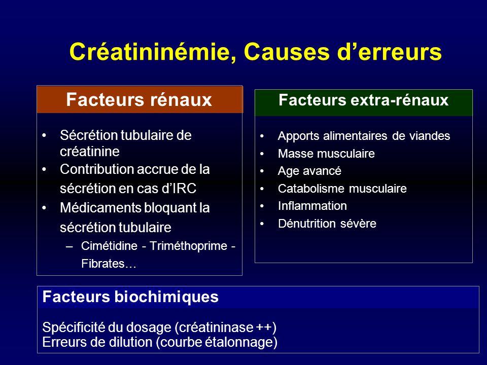 Facteurs rénaux Sécrétion tubulaire de créatinine Contribution accrue de la sécrétion en cas dIRC Médicaments bloquant la sécrétion tubulaire –Cimétid
