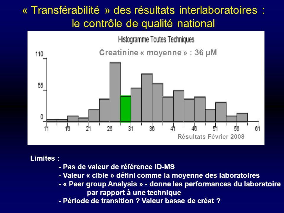 « Transférabilité » des résultats interlaboratoires : le contrôle de qualité national Creatinine « moyenne » : 36 µM Résultats Février 2008 Limites :