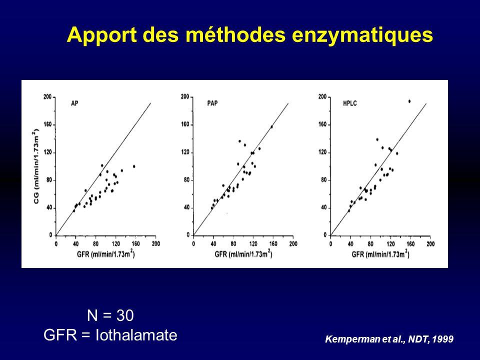 Apport des méthodes enzymatiques Kemperman et al., NDT, 1999 N = 30 GFR = Iothalamate