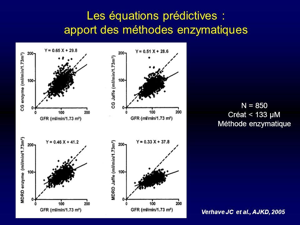 Les équations prédictives : apport des méthodes enzymatiques Verhave JC et al., AJKD, 2005 N = 850 Créat < 133 µM Méthode enzymatique