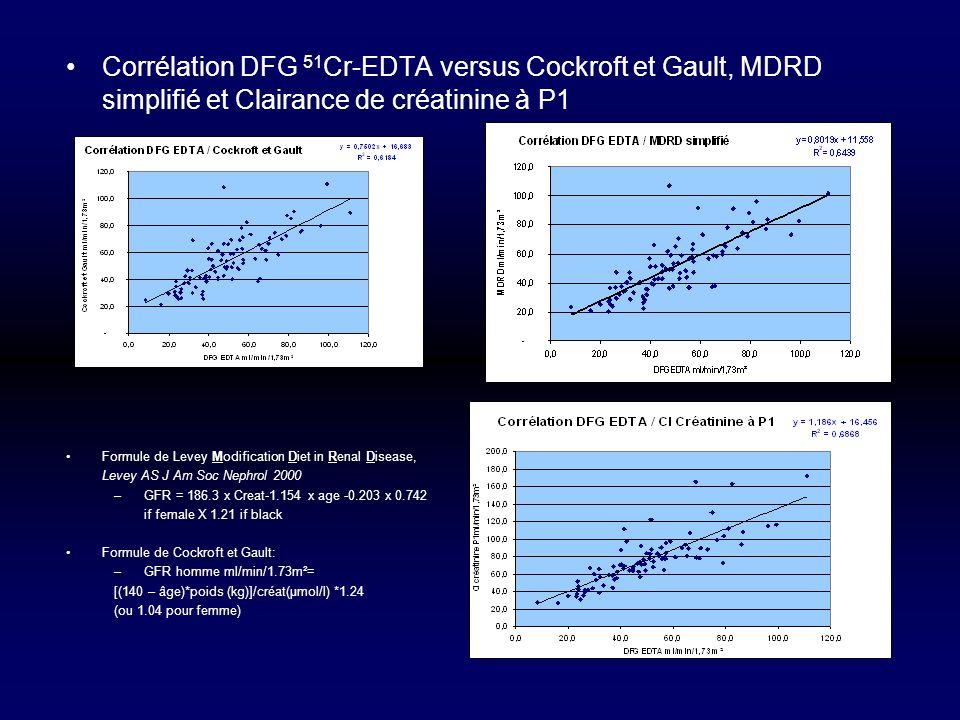 Corrélation DFG 51 Cr-EDTA versus Cockroft et Gault, MDRD simplifié et Clairance de créatinine à P1 Formule de Levey Modification Diet in Renal Diseas