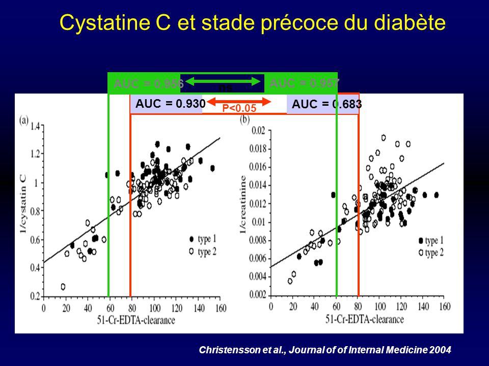 Cystatine C et stade précoce du diabète Christensson et al., Journal of of Internal Medicine 2004 AUC = 0.930 AUC = 0.683 P<0.05 AUC = 0.956 AUC = 0.9