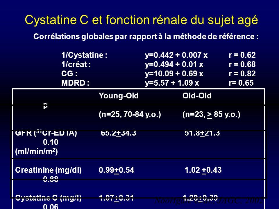 Cystatine C et fonction rénale du sujet agé Noortgate et al., JAGC, 2002 Young-OldOld-Old p (n=25, 70-84 y.o.)(n=23, > 85 y.o.) GFR ( 51 Cr-EDTA) 65.2