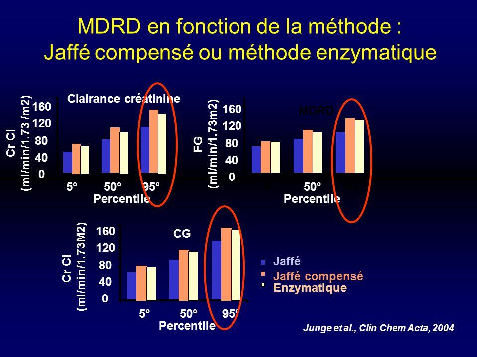 MDRD en fonction de la méthode : Jaffé compensé ou méthode enzymatique Junge et al., Clin Chem Acta, 2004 Clairance créatinine 0 40 80 120 160 5°50°95