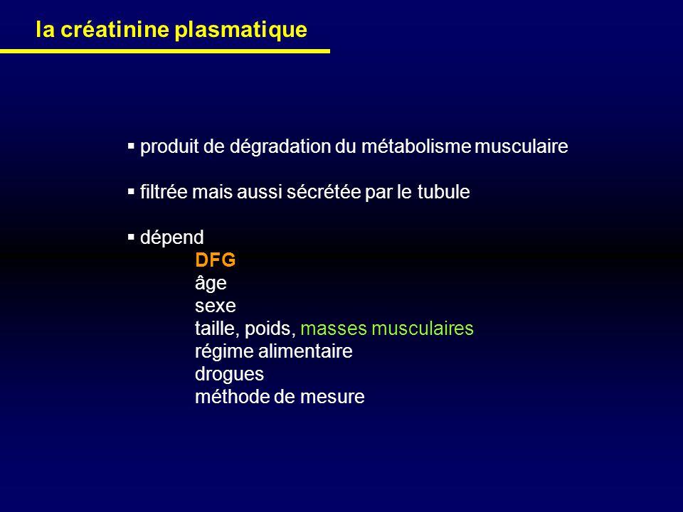 la créatinine plasmatique produit de dégradation du métabolisme musculaire filtrée mais aussi sécrétée par le tubule dépend DFG âge sexe taille, poids