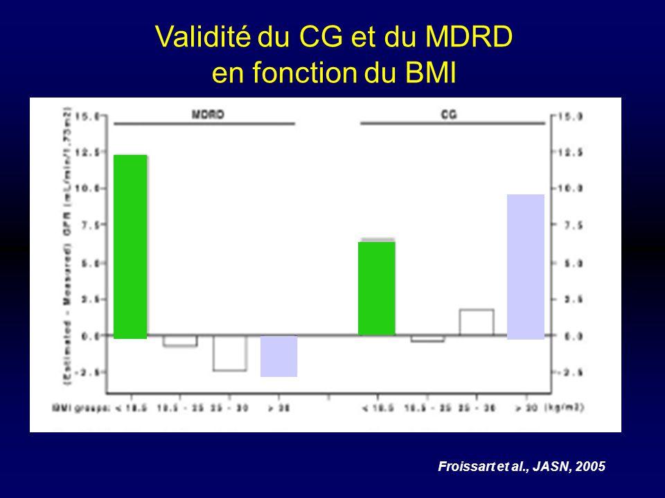 Validité du CG et du MDRD en fonction du BMI Froissart et al., JASN, 2005