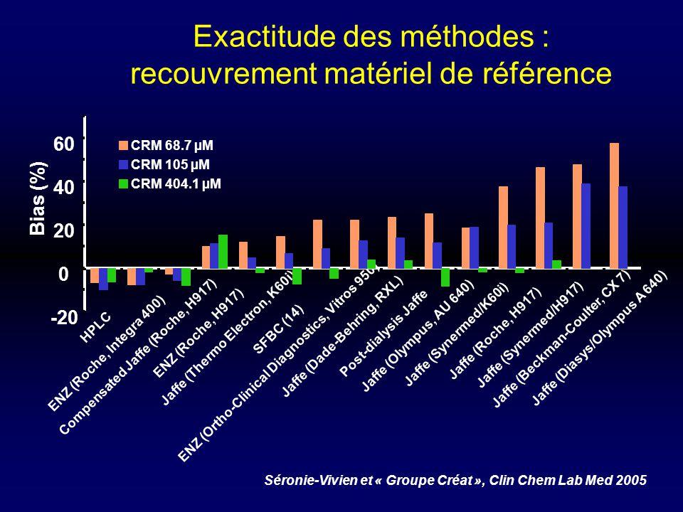 Exactitude des méthodes : recouvrement matériel de référence -20 0 20 40 60 HPLC ENZ (Roche, Integra 400) Compensated Jaffe (Roche, H917) ENZ (Roche,